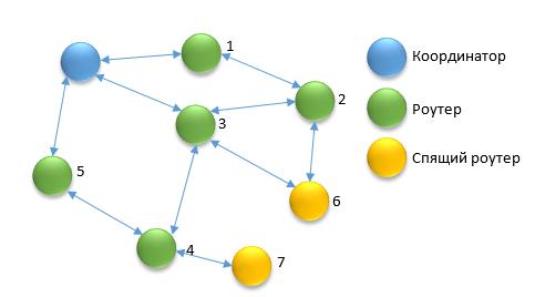 MESH сеть