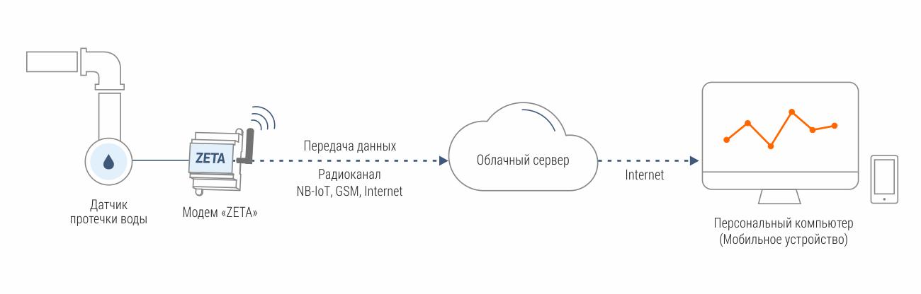Диспетчеризация датчиков