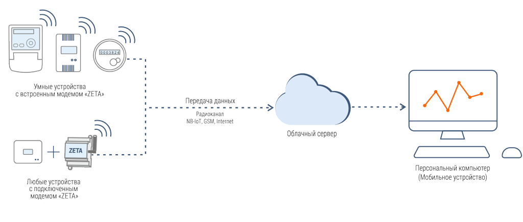 Принцип работы системы диспетчеризации